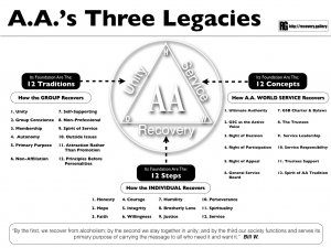 AAs Three Legacies