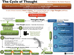 Cycle of Thought
